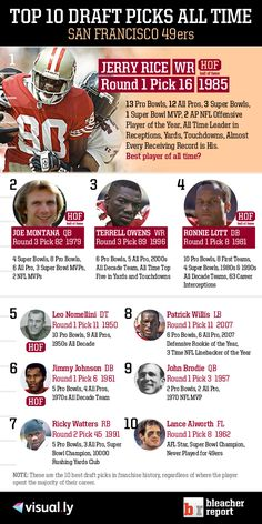 Check out the top 10 San Francisco 49ers draft picks of all time!
