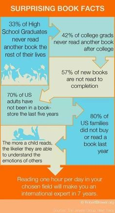 Why reading is so important. Why books are so important. Why more people should read. Harry potter, Percy Jackson, the hunger games, the mortal instruments, so many books that have saved my life and helped y life