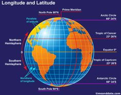 Lines of longitude, also called meridians, run north - south. Meridians are farthest apart at the equator, and converge at the North and South Poles. Lines of longitude measure distance east or west of the prime meridian. Geography Activities, Geography Map, Physical Geography, Geography Lessons, Teaching Geography, Space Activities, Earth Latitude, Latitude And Longitude Lines, Gernal Knowledge