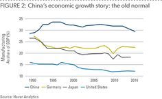 The Chinese manufacturing sector must adjust to global shifts—otherwise it risks being held back by its earlier success. Global Economy, Challenges, China, Porcelain Ceramics