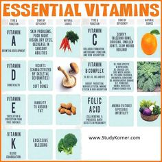 vitamins and minerals sources functions colorful Chart ...