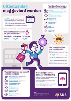 Leuk om te weten: hoe vieren we de uitbetaaldag van ons salaris? Zo dus...info: www.snsbank.nl