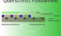 http://pagewizz.com/architektur-eines-fuballfeldes-28298/