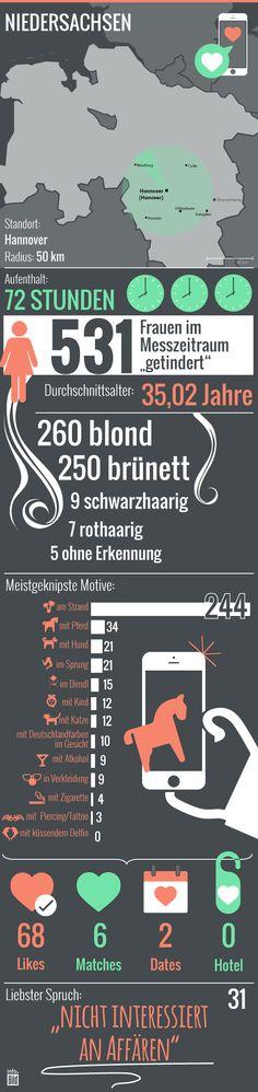 So wird in Niedersachsen durchschnittlich getindert: