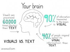Words + Visual = Power #copywriting, #infographic, #design