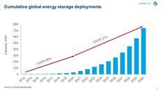 Global energy storage capacity to grow at CAGR of 31% to 2030 | Wood Mackenzie Energy Storage