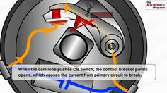 How Ignition System Works https://www.youtube.com/watch?v=W94iksaQwUo