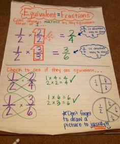 Equivalent fractions by Ms. Gelbert :)