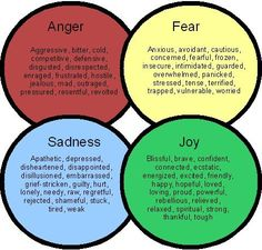 What emotions triggering eating disorders for you?