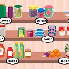 Organizing Tips Organizing Your Home, Organizing Tips, Dorm Hacks, Dorm Room Organization, Pantry Organization, College School Supplies, Wire Shelving, Regrets, Getting Organized