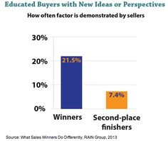 The concept of educating buyers with new ideas might seem obvious, but most sellers—winners and second-place finishers—actually do it quite infrequently, according to the report. Buyers reported that only 21.5% of sales winners educate with new ideas and only 7.4% of second-place finishers do it.  Read more: http://www.marketingprofs.com/charts/2013/11418/what-b2b-sales-winners-do-differently#ixzz2c4jPtC57