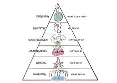 Bateson: De logische niveaus van denken, leren en veranderen