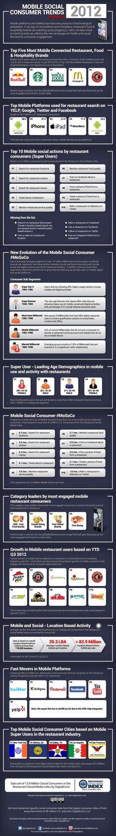 #Mobile social consumer trends 2012. #Infografía