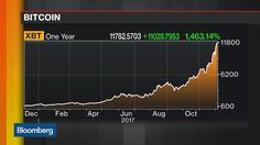 Making the Case for Bitcoin $400000