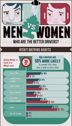 Infographic: Who Are The Better Drivers, Women Or Men? - DesignTAXI.com