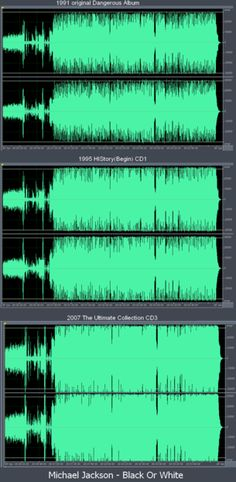 The so-called 'Loudness Wars' - Bane of the modern Producer - How loud is loud enough for radio and widespread distribution? And if this is all mastering really is (making a CD play louder) - Have we taken it a tad too far?