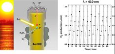 Solar Energy from Gold Nanoparticles