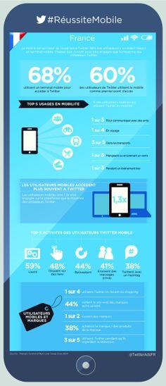 Deux tiers des utilisateurs de Twitter y accèdent par mobile