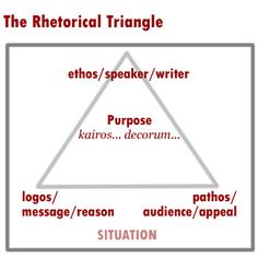 This is the rhetorical triangle. This shows both logos and pathos. Aristotle wrote an argument about both of these things that influenced the practice for thousands of years. (pg. 4)