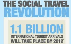 Social Media and Travel Infographic