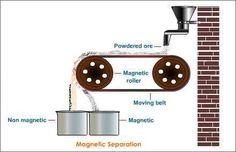 magnetisk separering