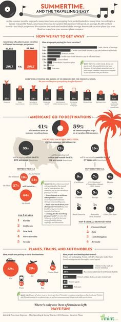 Summertime Travel in the US | #travel #infographic repinned by @Piktochart