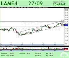LOJAS AMERIC - LAME4 - 27/09/2012 #LAME4 #analises #bovespa