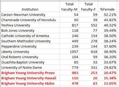 Not Even Close: Faculty Gender Balance at the BYUs
