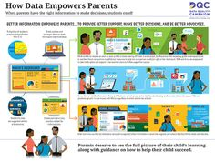 How Data Empowers Parents - Data Quality Campaign Data Dashboard, Data Quality, Digital Footprint, Parent Teacher Conferences, Test Preparation, Parents As Teachers, Early Childhood, Cool Things To Make, Campaign