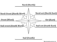 how to see east west north south
