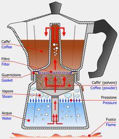 Coffee Maker Bialetti Stove Top from The Coffee Roasting Company Coffee Is Life, I Love Coffee, Coffee Art, Coffee Shop, Coffee Barista, Percolator Coffee Maker, Single Cup Coffee Maker, Italian Coffee, Coffee Roasting