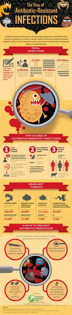 Antibiotic-Resistant Infections and how you can help prevent their rise and protect yourself