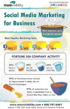 Social Media Marketing para empresas. Infografía