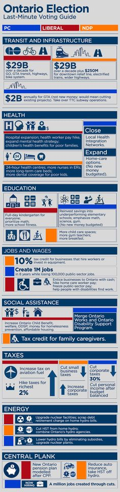 Provincial election 2014 infograph. it will be interesting to see following the election who lives up to the promises in their platform.
