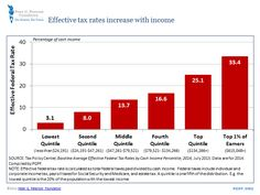 Effective tax rates increase with income: As a whole, the American federal tax system is progressive: as a proportion of their income, the top 20 percent of households pay over 8 times as much of their income as the lowest 20 percent of households.