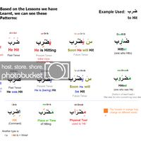 Active Voice, Letter N Words, Past Tense, Learning Arabic, Cool Websites, Islam, Lettering, Grammar, Arabic Language