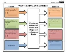 This graphic organizer is used to explore the causes and effects of weathering and erosion. 2 worksheets are provided. Use the color coded graphic organizer to aid in memorization or use the black and white organizer to save on ink. Great as a mini-assessment, homework, or additional practice. ANSWER KEY INCLUDED
