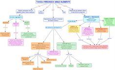 Autori: I cavalieri della tavola periodica La semplice tavola periodica per i chimici può essere considerata come una mappa concettuale abasso livello. Il principale obiettivo del nostro gruppo di… Teaching Chemistry, School Hacks, School Tips, Science, Education, Learning, Mamma, Cod, Quotes