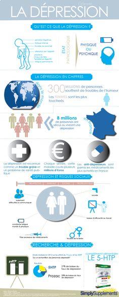 La #depression : L'infographie