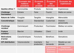 Vers le digital business model
