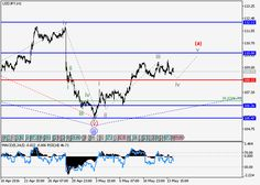 USD/JPY: wave analysis | Free Forex Trading Signals