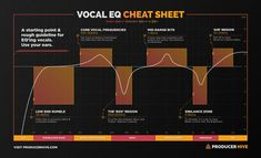 A vocal EQ cheat sheet to help you mix vocals like a pro Guitar Songs, Guitar Chords, Recorder Music, All About Music, Sound Design, Music Theory, Music Mix, Cheat Sheets, Electronic Music
