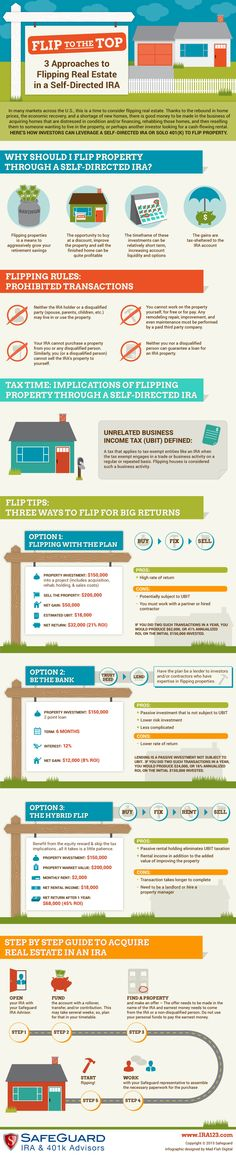 Flipping real estate through a self-directed ira can be a lucrative investment strategy if implemented and carried out correctly. Our latest infographic looks at three different options to flip property with a real estate ira, flipping with the plan, utilizing capital from your plan to lend money for a flip, or the hybrid flip and the potential impact of UBIT in some instances. Which flip option would you choose for your self-directed ira or 401(k)?