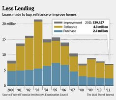 9-19-2012: THE U.S. HOUSING MARKET CAN ONLY GET BETTER AS CREDIT STANDARDS SLOWLY LOOSEN.