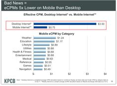 Here's Why Marketers Hate Mobile Advertising