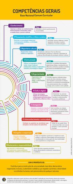 info-competencias-gerais-bncc-porvir2
