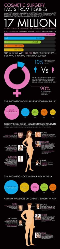 Cosmetic Surgery facts & figures Infographic. #MissRep
