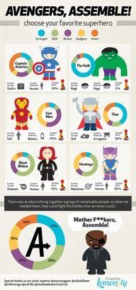 Avengers infographic!  #avengers, #marvel, #thor, #hulk, #ironman #captainamerica