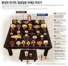 \'더도 덜도 말고 늘 가윗날만 같아라\' 어느 때보다 마음이 풍성해지는 한가위를 맞아 초보주부도 능숙하고 여유롭게 한가위를 보낼 수 있는 장보기 노하우와 알쏭달쏭한 차례상 차리는 법을 간단히 마스터 할 수 있게 도와준다. South Korea Travel, Poker Table, Stuff To Do, Home And Family, Entertaining, Table Decorations, Holiday Decor, Cooking, Recipes