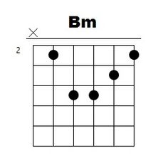 9 Ideas De Acorde M Acordes De Guitarra Para Principiantes Acordes De Guitarra Guitarras